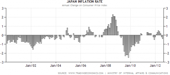Deflation/ Inflation in Japan seit 2000