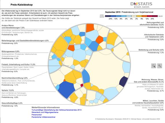 Kaleidoskop (Warenkorb-Zusammensetzung)